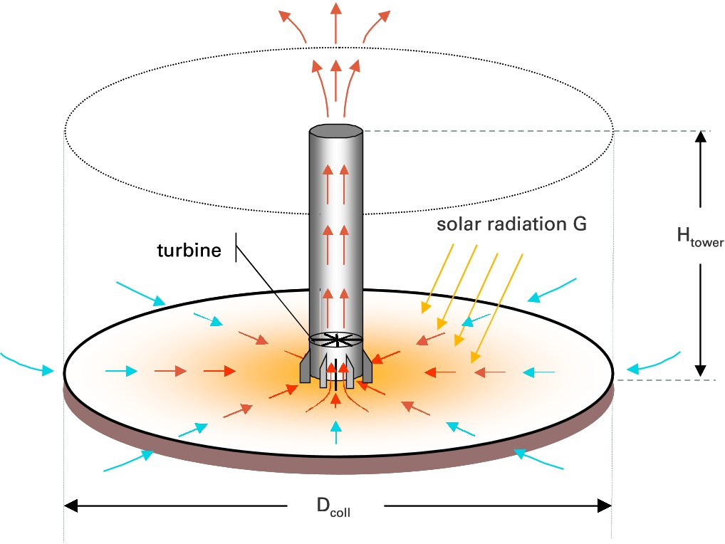 STRES solar tower