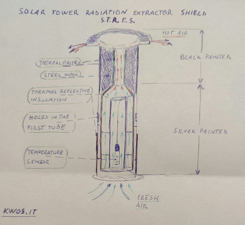 Solar Tower Radiation Extractor Shield