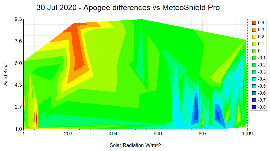 Apogee vs MeteoShield contour