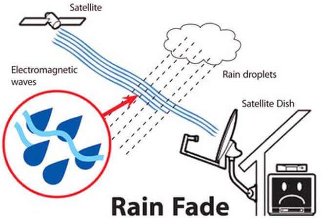 Rainfade