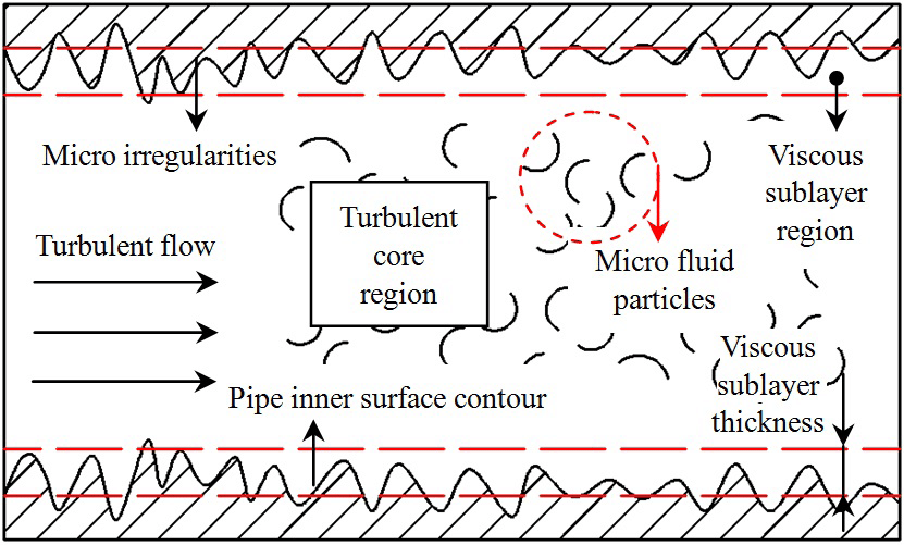 Schematic of flow structure of turbulent flow over rough surface